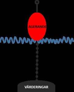 En skiss på en boj med kedja och bojsten där bojen representerar beteendet, kedjan attityden och bojstenen värderingen.